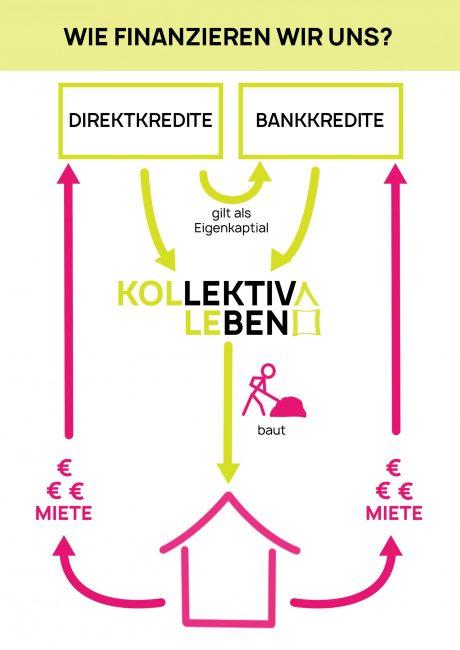 Infografik Direktkredite version3